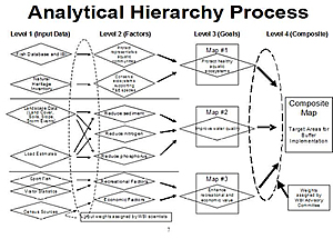 analytical hierarchy process approach for selecting There are several solution approaches to the supplier selection problem in the  literature some of which are analytic hierarchy process, fuzzy analytic  hierarchy.